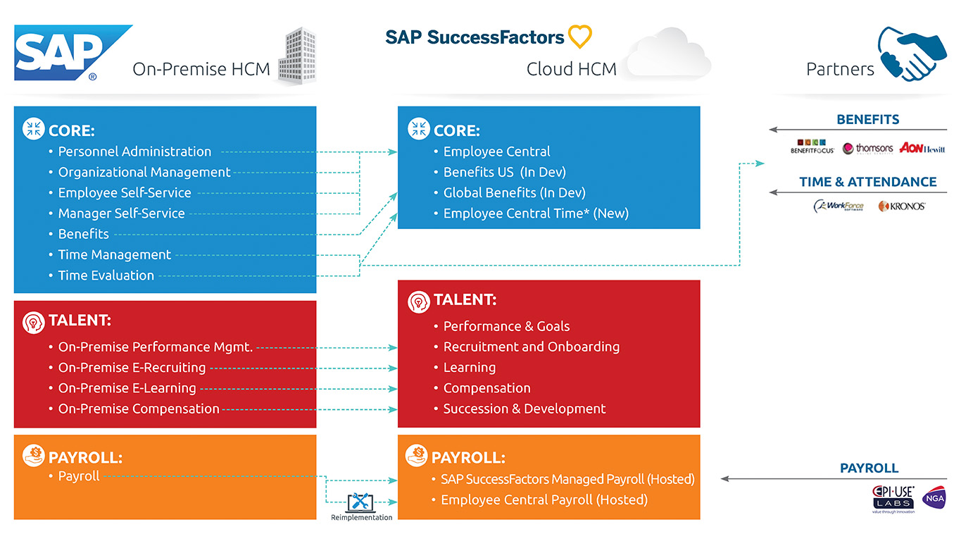 SAP SuccessFactors silde options_4 March 2019_Page_11