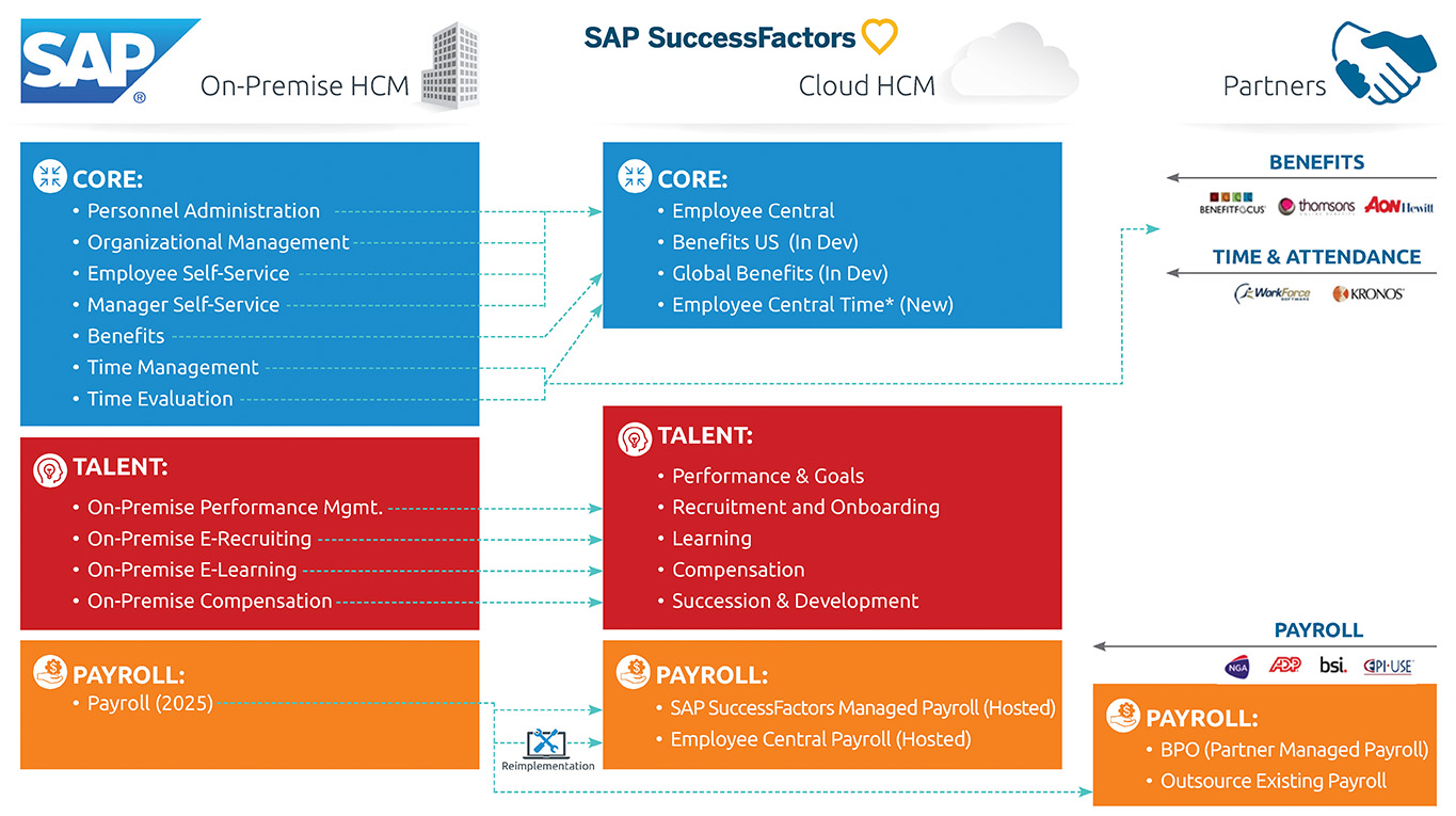 SAP SuccessFactors silde options_4 March 2019_Page_15