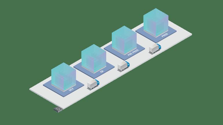 SAP Transport methodology between clients_v2