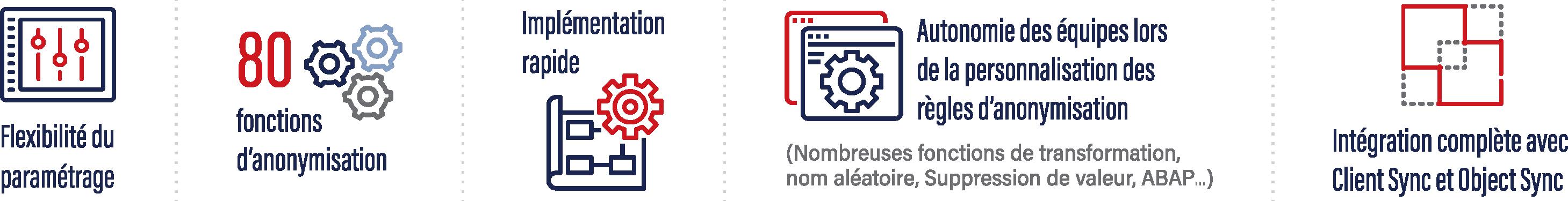 Après une implémentation en 5 jours réussie, les équipes internes SNOP sont totalement autonomes dans l'anonymisation des données des systèmes non-productifs SAP.