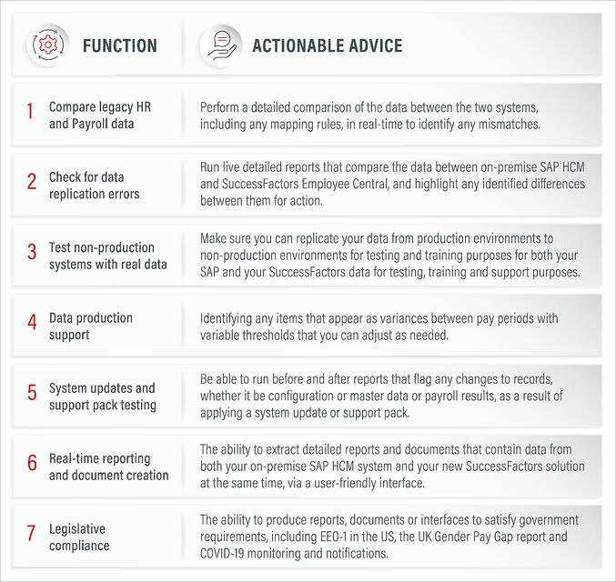 Seven functions for Running SAP SFSF Hybrid_Actionable Advice