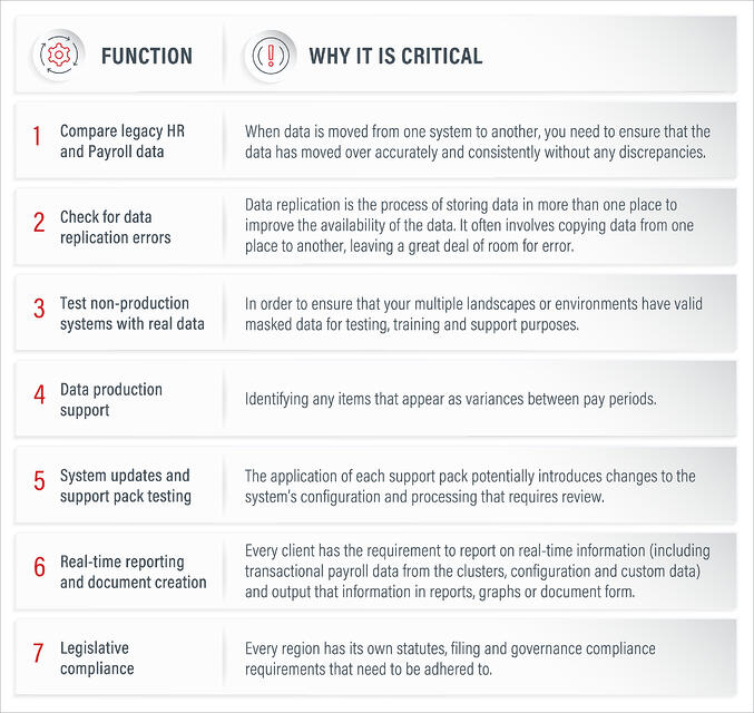 Seven functions for Running SAP SFSF Hybrid_Why Critical