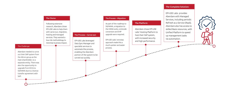 Client Success Story - Aberdare Cables