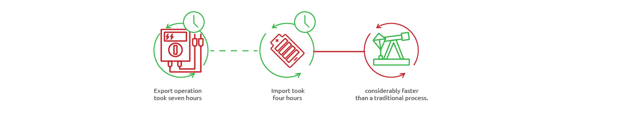 SAP Landscape Transformation - export took seven hours, import four hours, much faster than a traditional process