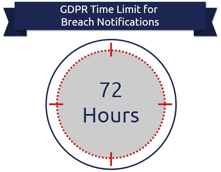 gdpr-popia-breach-notifcation-time-limit