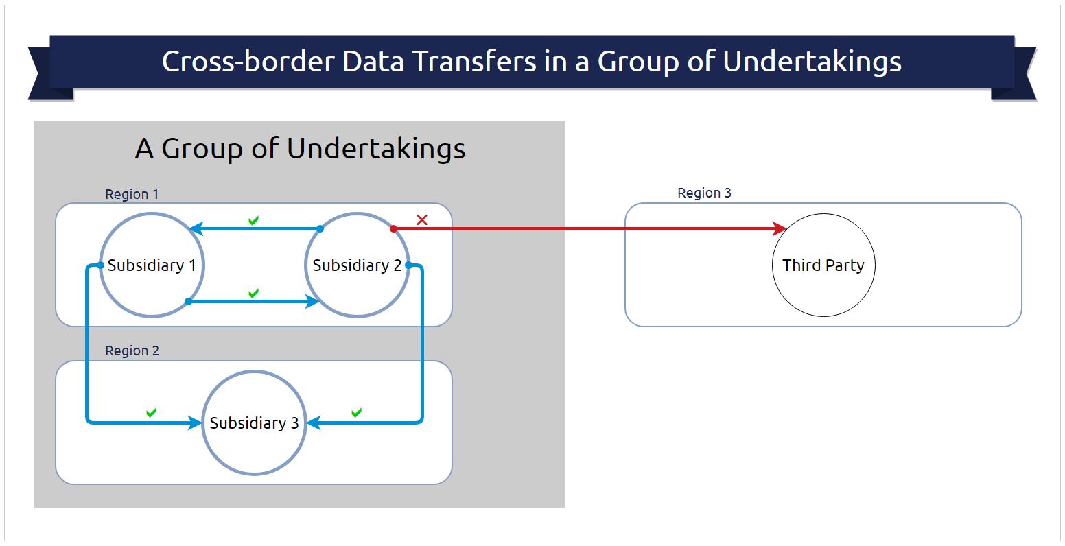 GDPR and POPIA - Cross border transfers