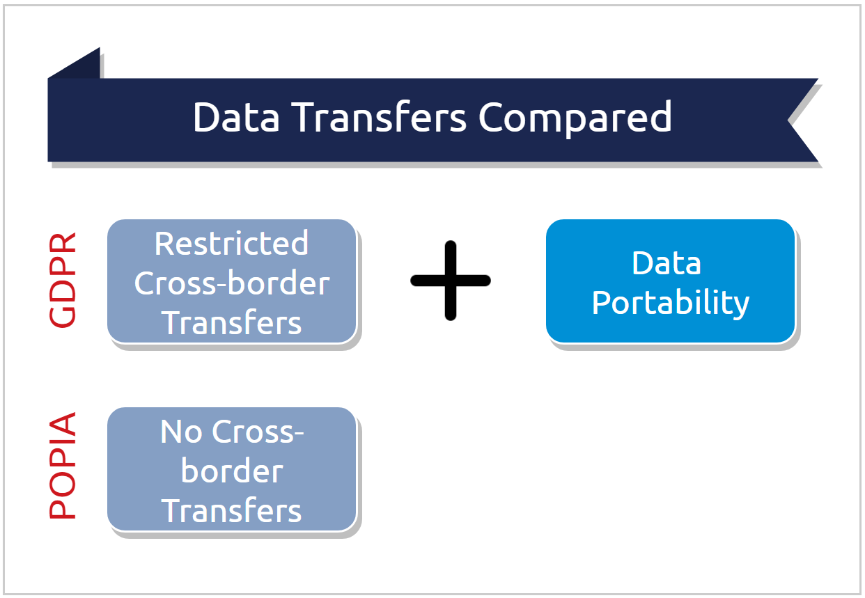 GDPR POPIA - data transfers and data portability