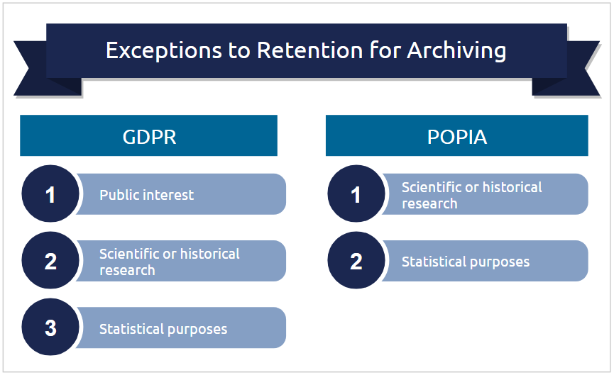 GDPR and POPIA - retention exceptions for archiving