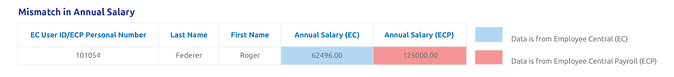 Mismatch in annual salary
