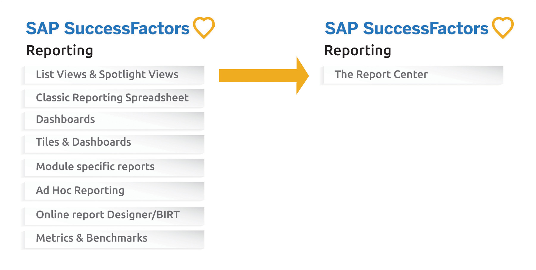 What's New with SuccessFactors Report Center?