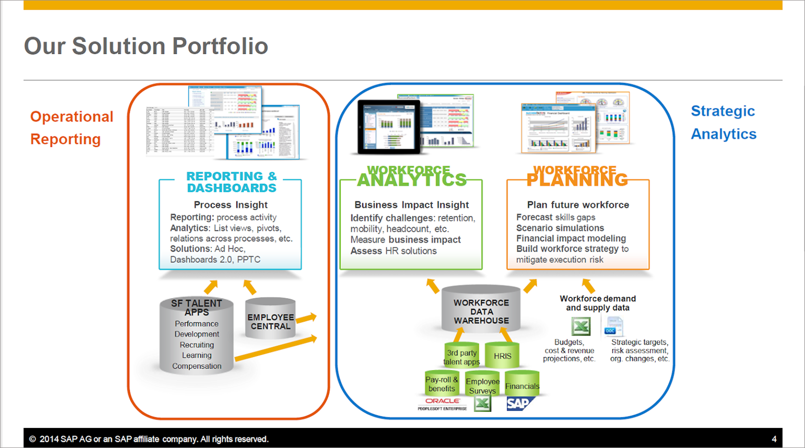 The SuccessFactors Reporting Solution Portfolio