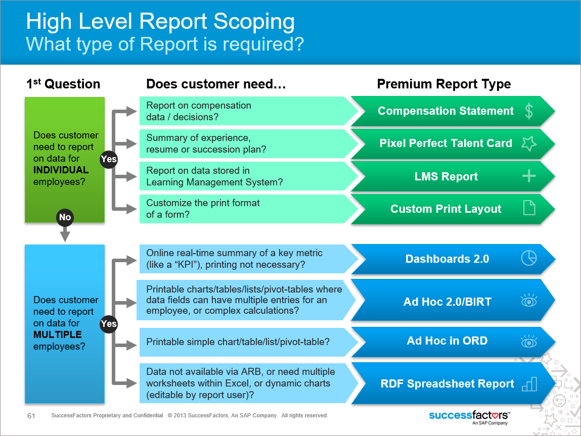 Which SuccessFactors Reporting Solution do you use?