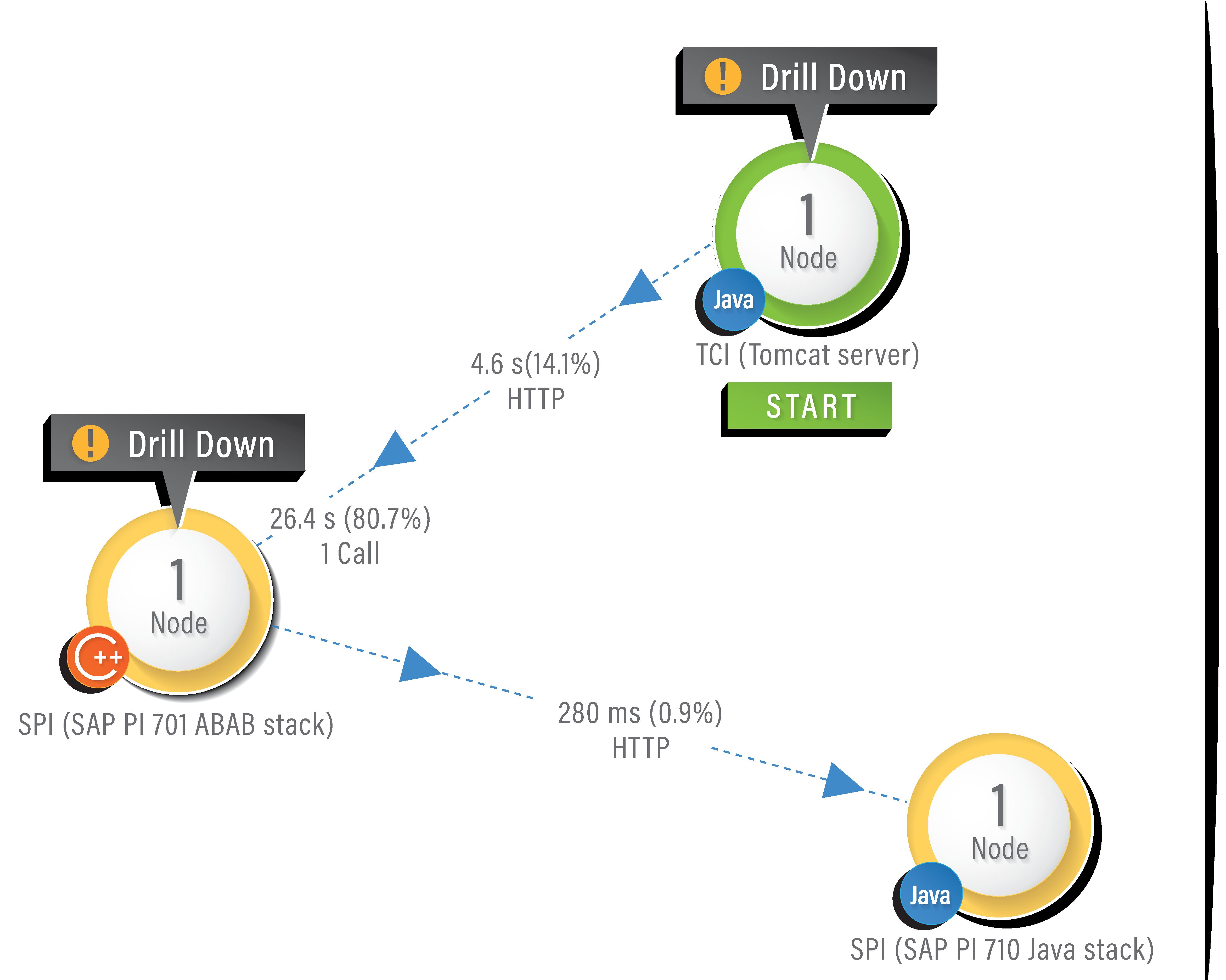 Leistungsüberwachung und Fehlerbehebung, bis hin zur ABAP-Code-Ebene