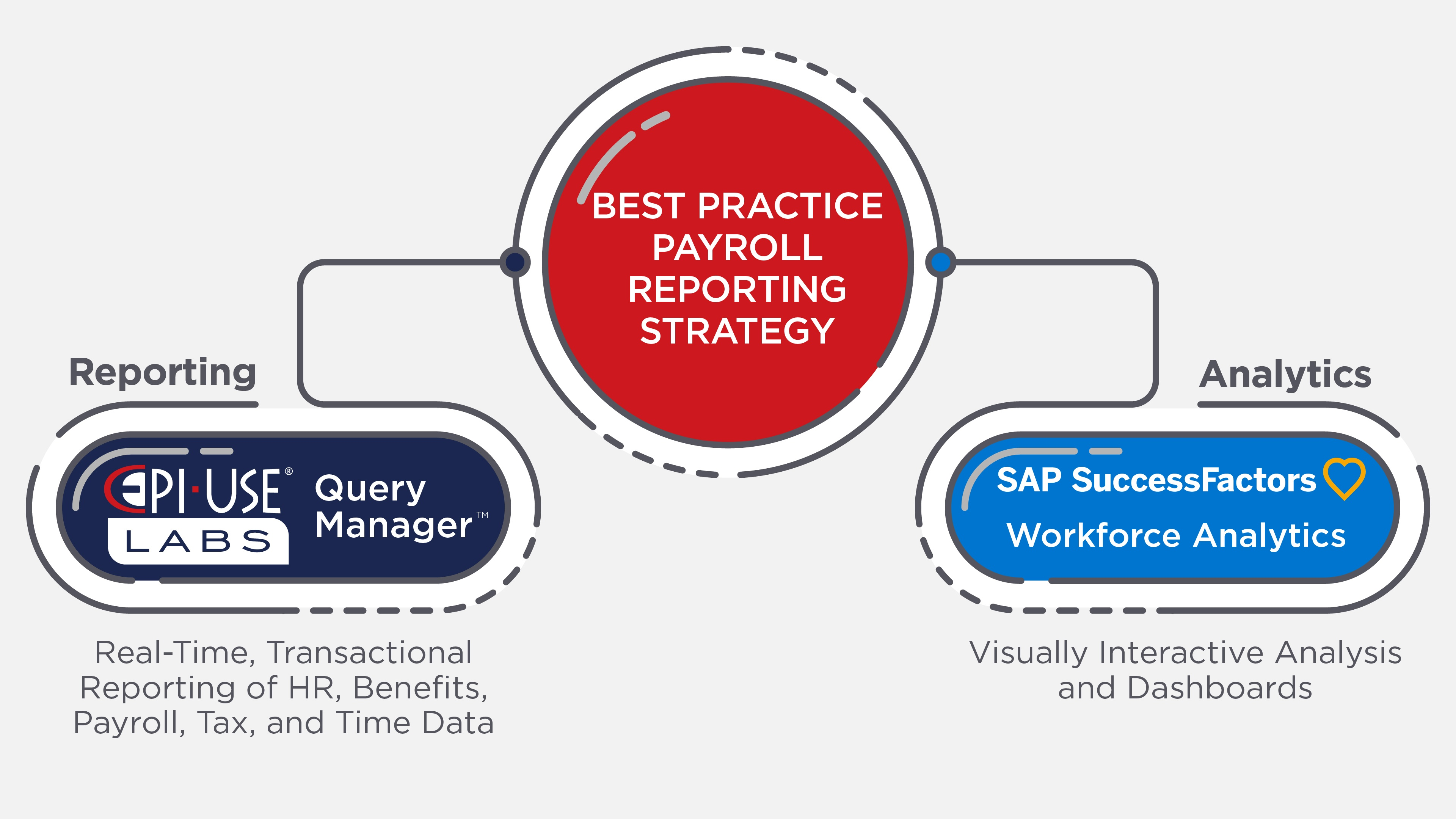Trying to Compare Query Manager and SAP SuccessFactors Workforce Analytics is like trying to compare Apples and Oranges