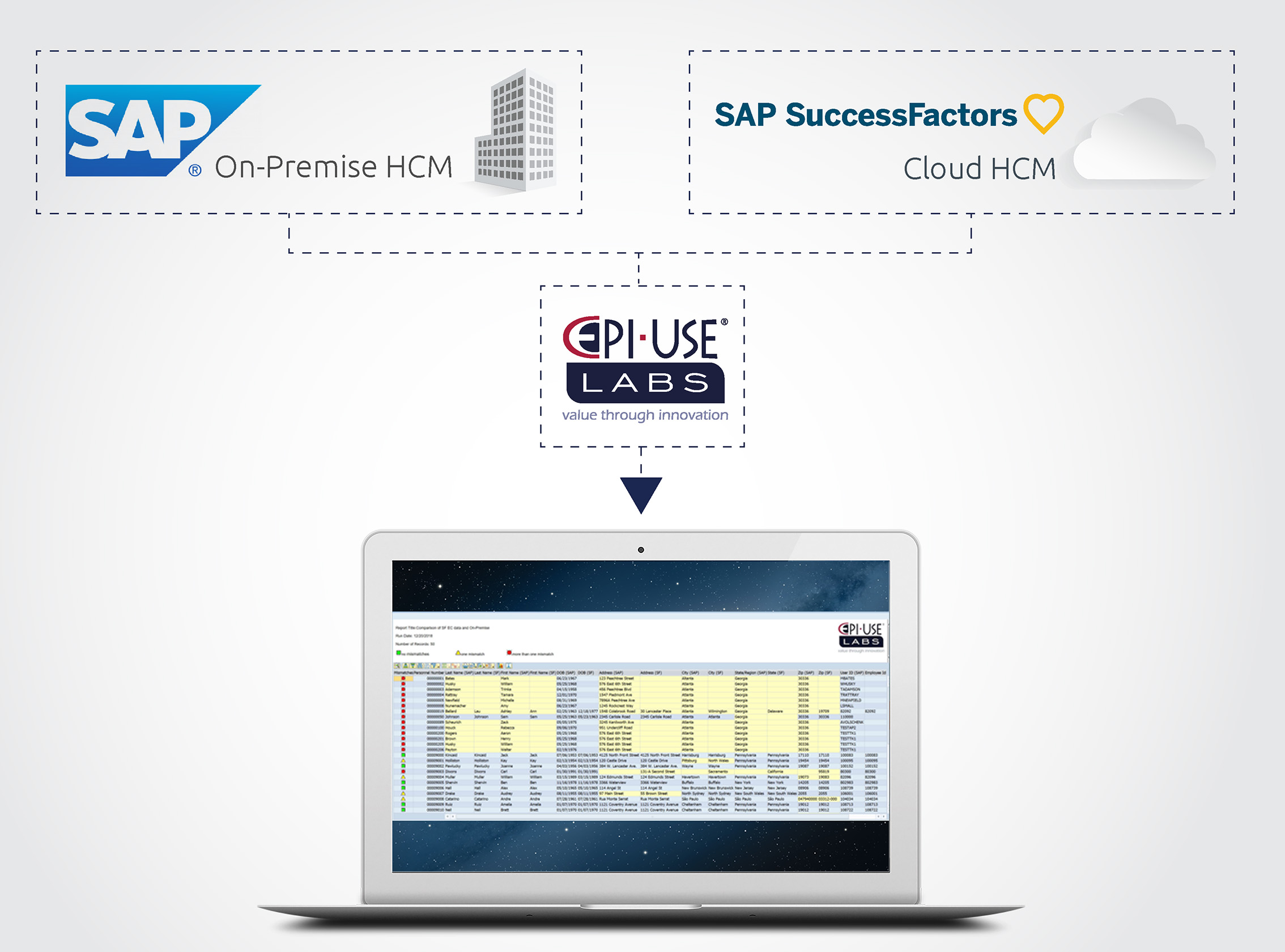 Can you report on data from SAP and SuccessFactors at the same time?