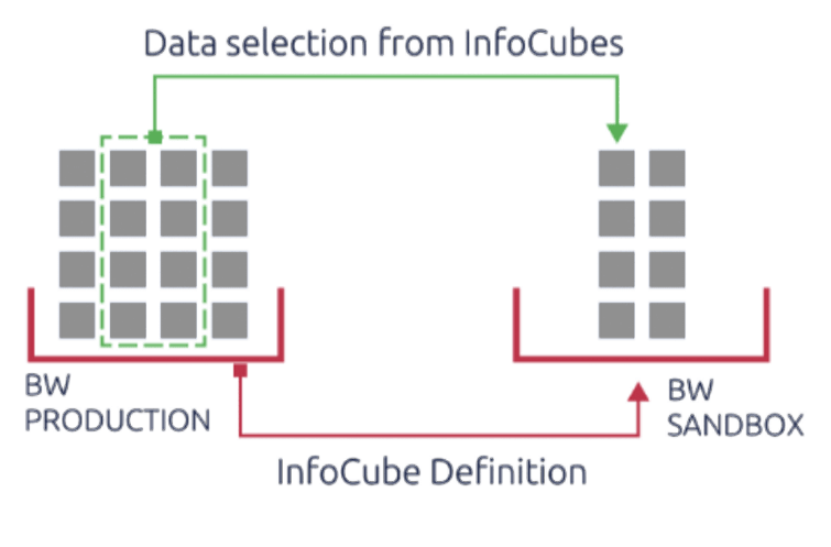 Intelligent copying of BW data