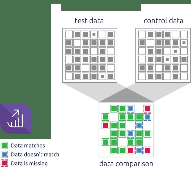 EPI-USE Labs Variance Monitor™ for comparing SAP HCM data